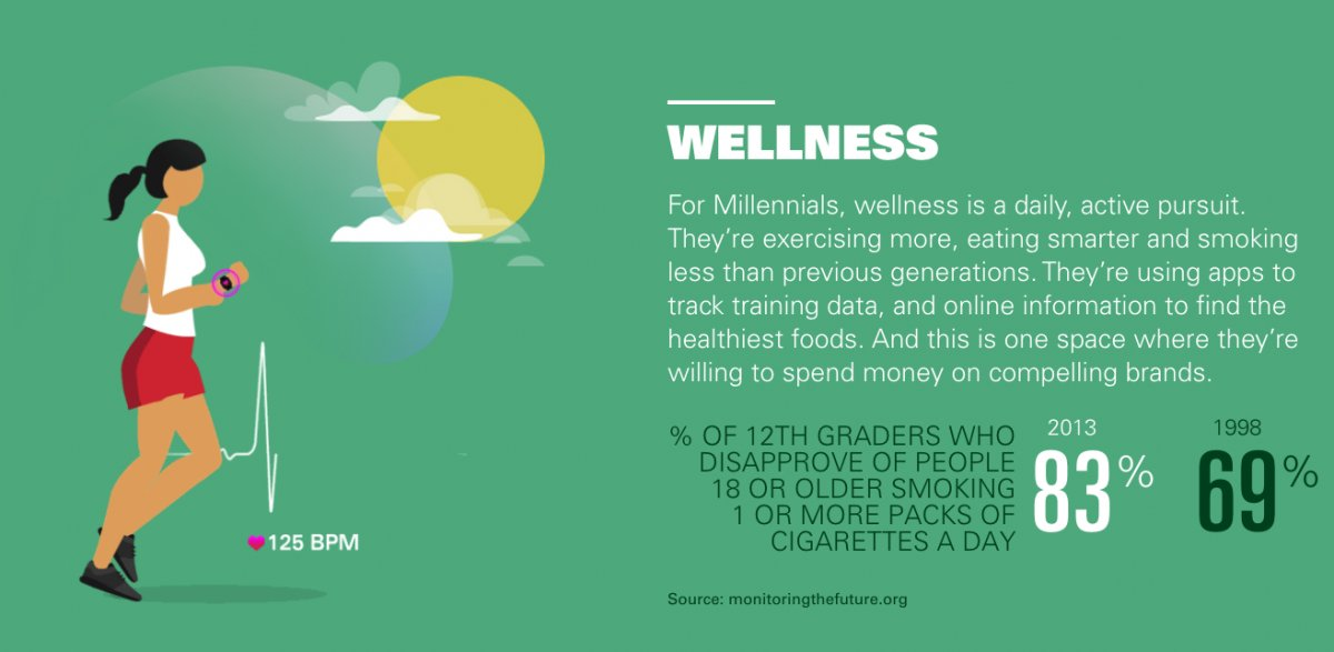 Graphic showing wellness stats for Millennials