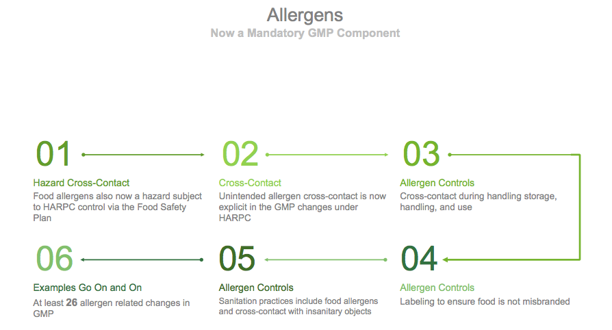 Allergen Controls and FSMA