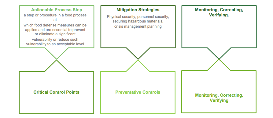 Examples of how a food defense plan is similar to HACCP