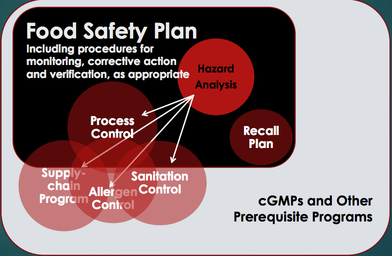 An outline of FSMA's Food Safety Plan