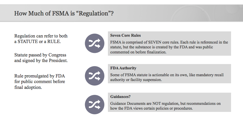 How Much of FSMA Is Regulation?