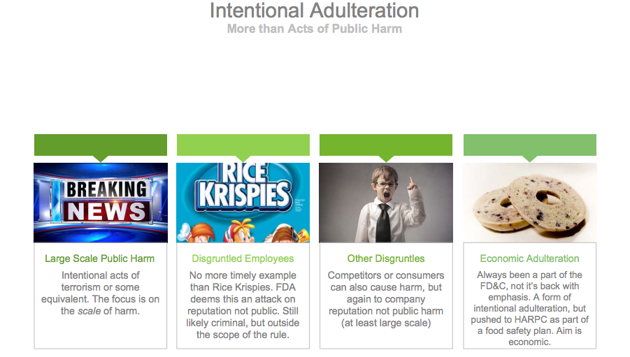Intentional Adulteration Categories