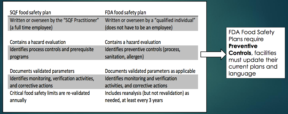 The differences between SQF food safety plans and FSMA