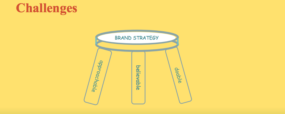 Stool for Sustainable Sourcing Strategy