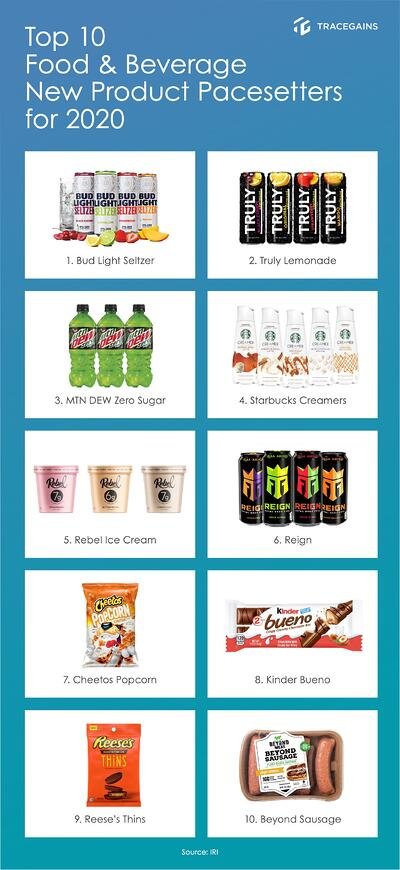 Top 10 2020 F&B new products