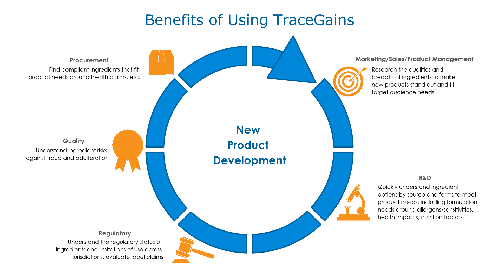 NPD_Benefits of Using TraceGains