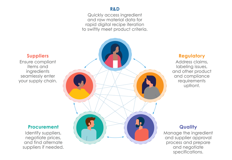 networked-product-development-department-collaboration