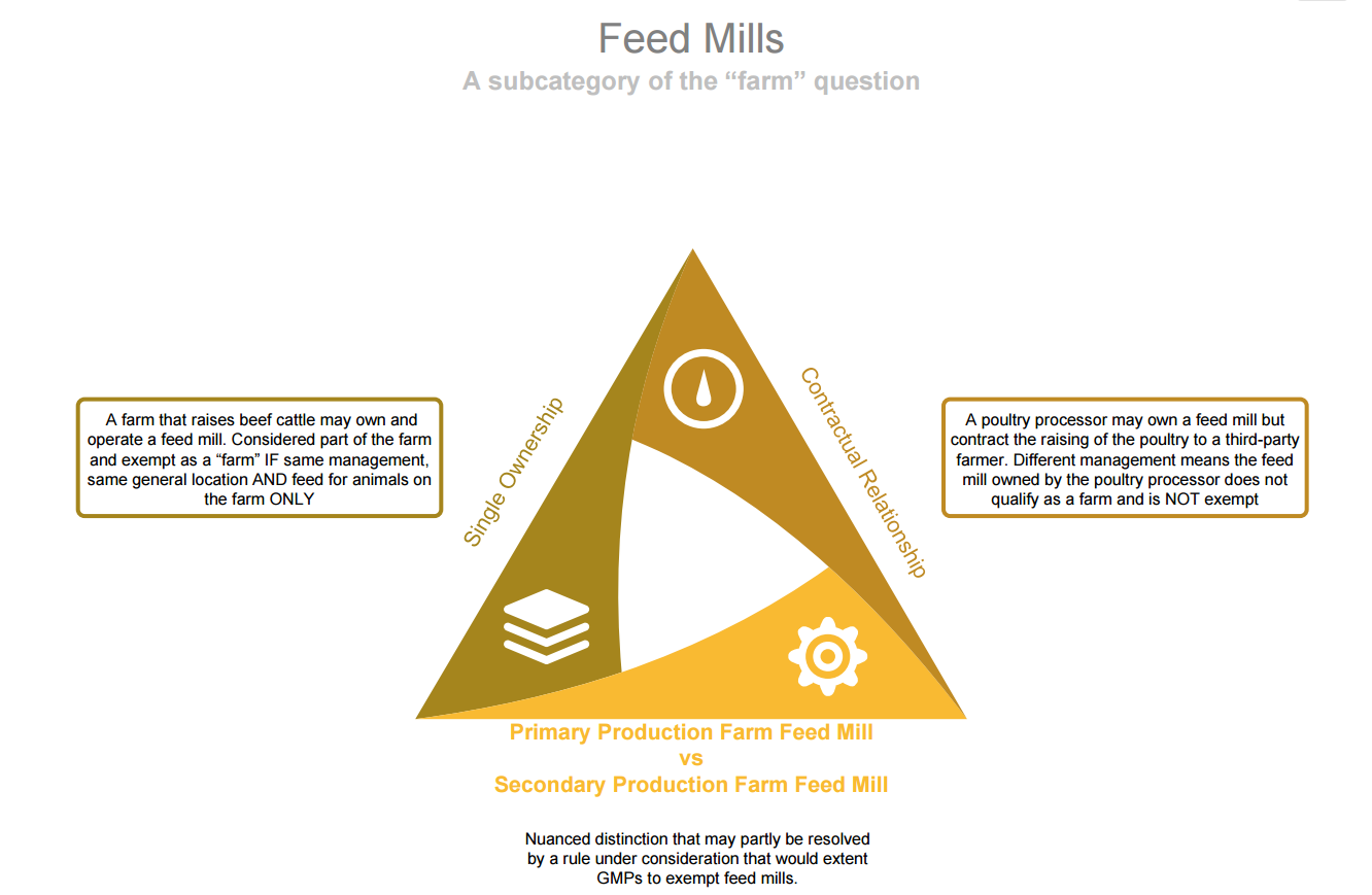 Feed Mills under the Preventive Controls for Animal Food