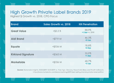 High Growth Private Label Brands 2019