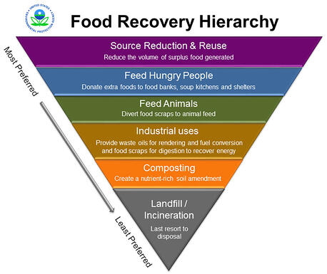 food_recovery_hierarchy_4_200ppi-1024x860